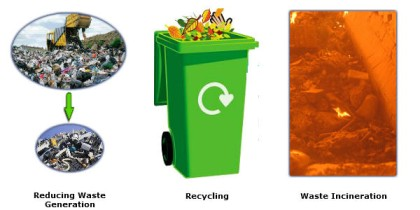 Methods For Disposal Of Waste