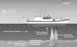 Hydrographic Surveying